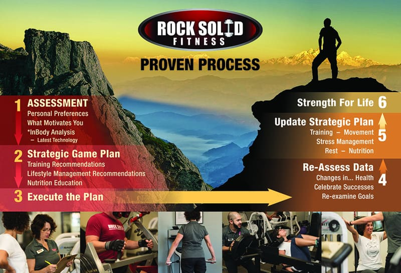 The Rock Solid Fitness Proven Process Diagram